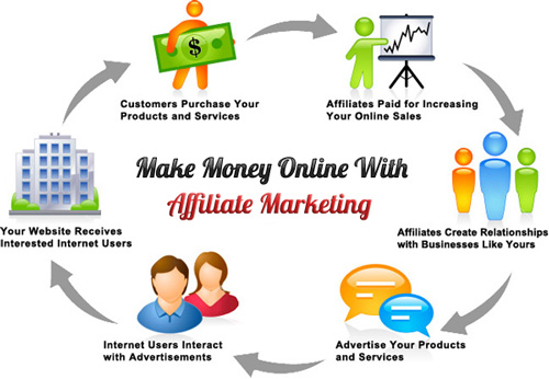 Make-Money-With-Affiliate-Marketing